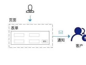 如何开启询盘表单邮件通知功能