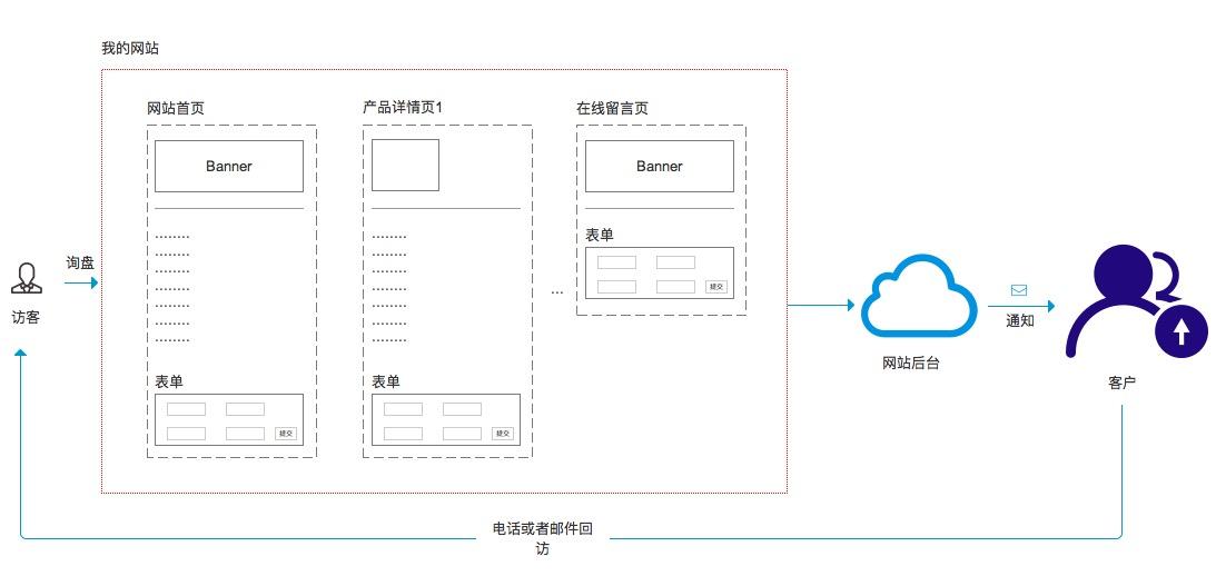 订单询盘邮件通知流程图1