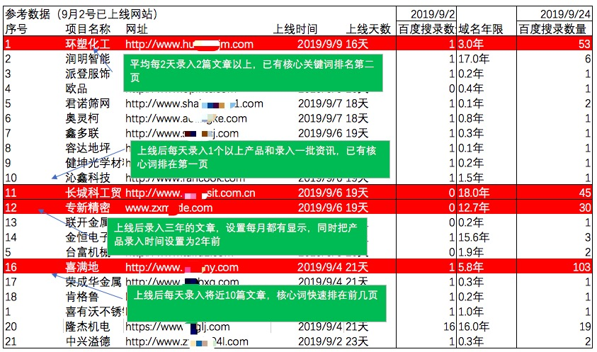 上线网站快速排名数据